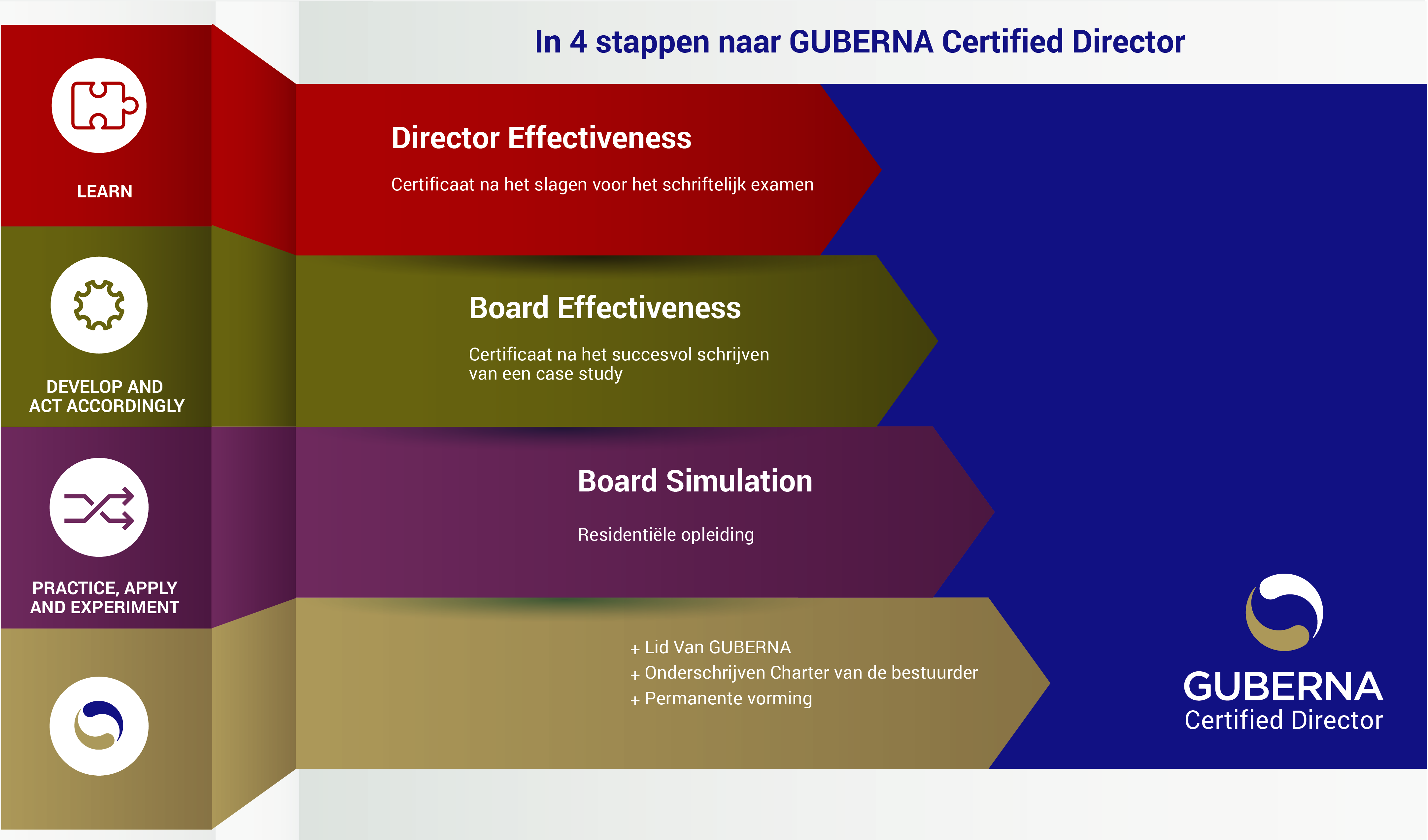 GUBERNA Certified Director Traject