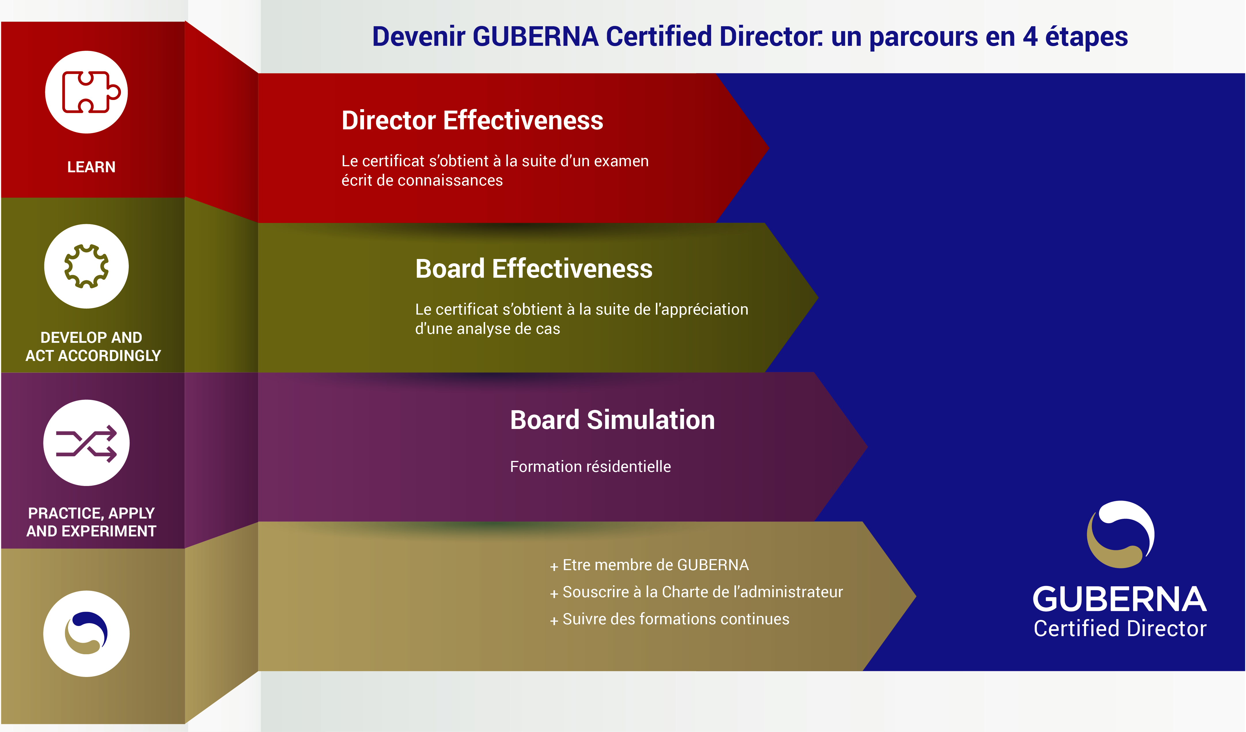 GUBERNA Certified Director in 4 steps